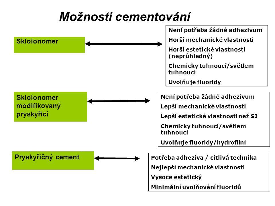 Možnosti cementování Skloionomer Skloionomer modifikovaný pryskyřicí Pryskyřičný cement Není potřeba žádné adhezivum Horší mechanické vlastnosti Horší estetické vlastnosti (neprůhledný) Chemicky tuhnoucí/světlem tuhnoucí Uvolňuje fluoridy Není potřeba žádné adhezivum Lepší mechanické vlastnosti Lepší estetické vlastnosti než SI Chemicky tuhnoucí/světlem tuhnoucí Uvolňuje fluoridy/hydrofilní Potřeba adheziva / citlivá technika Nejlepší mechanické vlastnosti Vysoce estetický Minimální uvolňování fluoridů