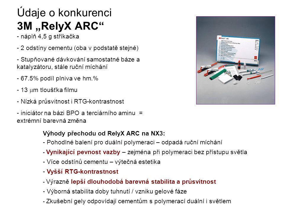 """Údaje o konkurenci 3M """"RelyX ARC - náplň 4,5 g stříkačka - 2 odstíny cementu (oba v podstatě stejné) - Stupňované dávkování samostatné báze a katalyzátoru, stále ruční míchání - 67.5% podíl plniva ve hm.% - 13  m tloušťka filmu - Nízká průsvitnost i RTG-kontrastnost - iniciátor na bázi BPO a terciárního aminu = extrémní barevná změna Výhody přechodu od RelyX ARC na NX3: - Pohodlné balení pro duální polymeraci – odpadá ruční míchání - Vynikající pevnost vazby – zejména při polymeraci bez přístupu světla - Více odstínů cementu – výtečná estetika - Vyšší RTG-kontrastnost - Výrazně lepší dlouhodobá barevná stabilita a průsvitnost - Výborná stabilita doby tuhnutí / vzniku gelové fáze - Zkušební gely odpovídají cementům s polymerací duální i světlem"""