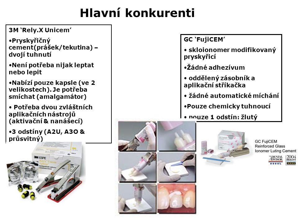 Hlavní konkurenti GC 'FujiCEM' skloionomer modifikovaný pryskyřicí Žádné adhezívum oddělený zásobník a aplikační stříkačka žádné automatické míchání Pouze chemicky tuhnoucí pouze 1 odstín: žlutý 3M 'Rely.X Unicem' Pryskyřičný cement(prášek/tekutina) – dvojí tuhnutí Není potřeba nijak leptat nebo lepit Nabízí pouze kapsle (ve 2 velikostech).