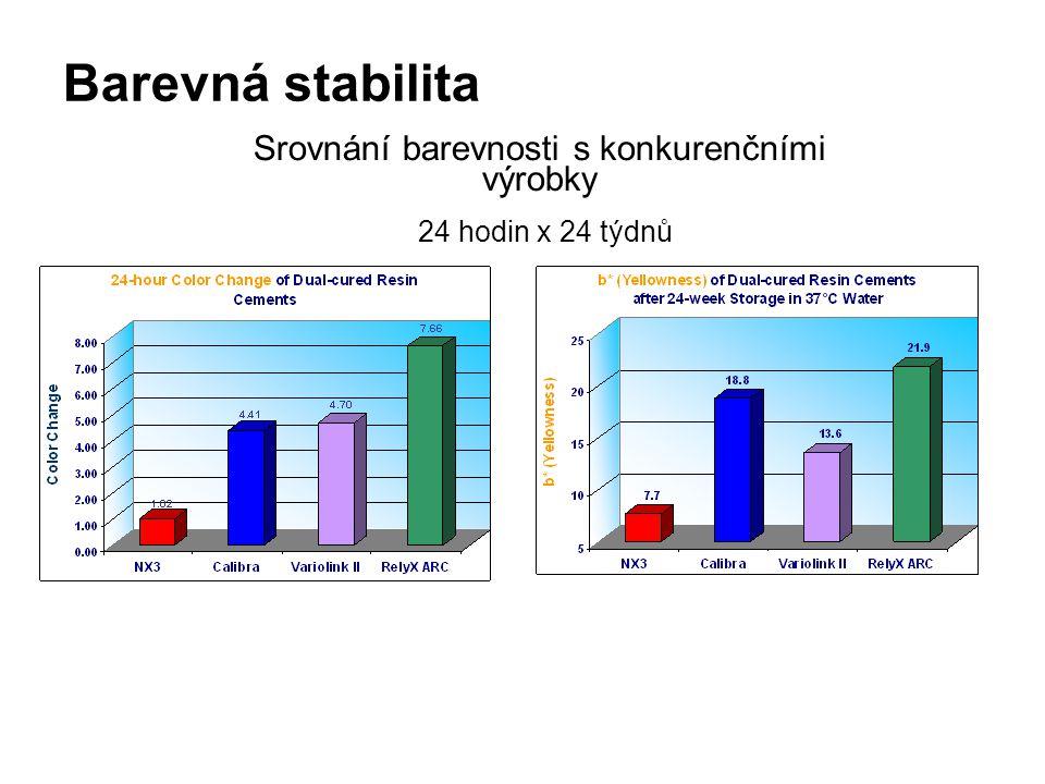 Barevná stabilita Srovnání barevnosti s konkurenčními výrobky 24 hodin x 24 týdnů