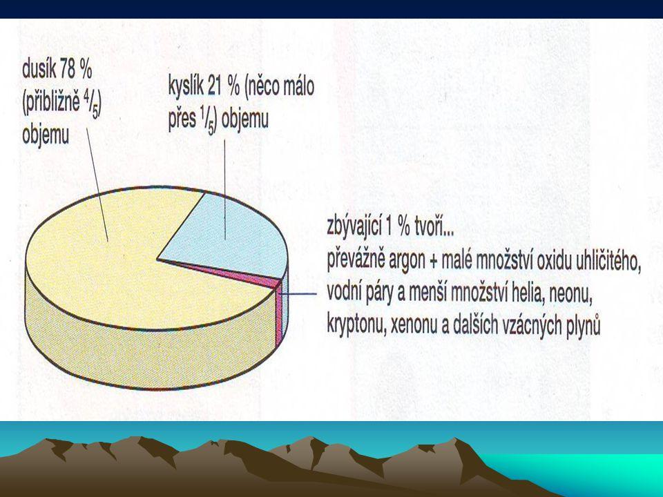 Vzdušný obal Země = atmosféra Základní vrstvy atmosféry: Troposféra (0-11 km), ve které žijeme.