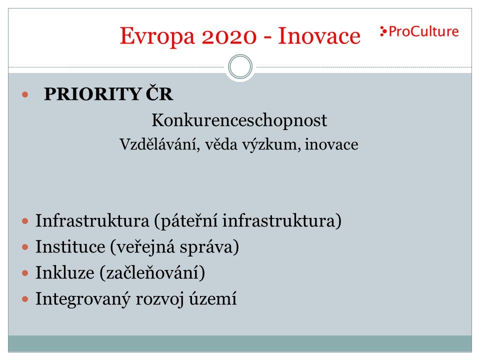 Evropa 2020 - Inovace PRIORITY ČR Konkurenceschopnost Vzdělávání, věda výzkum, inovace Infrastruktura (páteřní infrastruktura) Instituce (veřejná správa) Inkluze (začleňování) Integrovaný rozvoj území