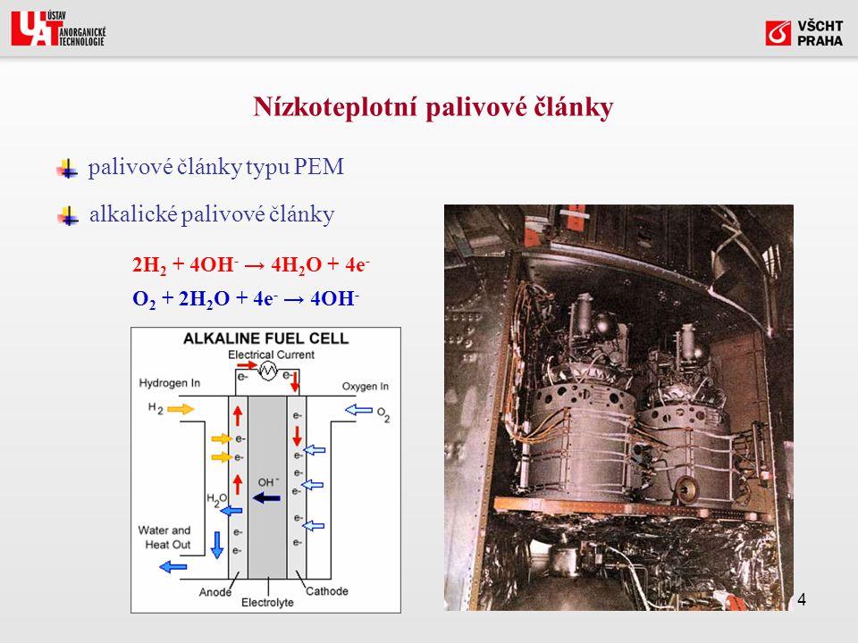 14 Nízkoteplotní palivové články palivové články typu PEM alkalické palivové články 2H 2 + 4OH - → 4H 2 O + 4e - O 2 + 2H 2 O + 4e - → 4OH -
