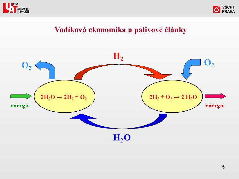 5 2H 2 O → 2H 2 + O 2 2H 2 + O 2 → 2 H 2 O H2H2 H2OH2O O2O2 O2O2 energie Vodíková ekonomika a palivové články