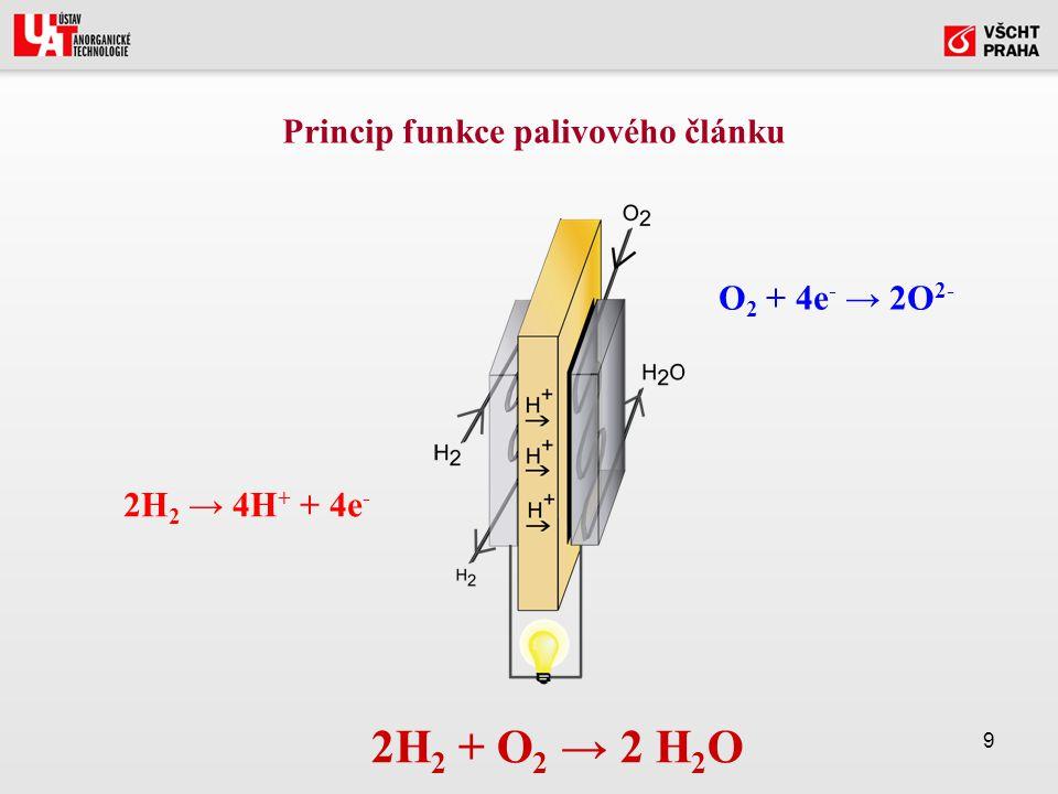 9 Princip funkce palivového článku 2H 2 → 4H + + 4e - O 2 + 4e - → 2O 2- 2H 2 + O 2 → 2 H 2 O