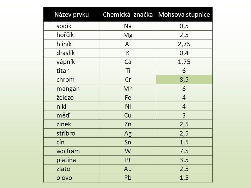 Název prvkuChemická značkaMohsova stupnice sodíkNa0,5 hořčíkMg2,5 hliníkAl2,75 draslíkK0,4 vápníkCa1,75 titanTi6 chromCr8,5 manganMn6 železoFe4 niklNi4 měďCu3 zinekZn2,5 stříbroAg2,5 cínSn1,5 wolframW7,5 platinaPt3,5 zlatoAu2,5 olovoPb1,5
