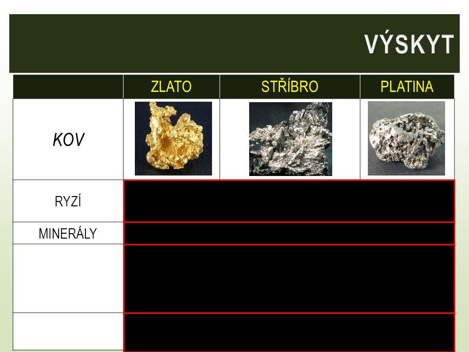 ZLATOSTŘÍBROPLATINA KOV RYZÍano vzácně ano často příměs v ryzím zlatě MINERÁLYneargentit Ag 2 Sne jako příměs v rudách, které obsahují olovo, měď, zinek