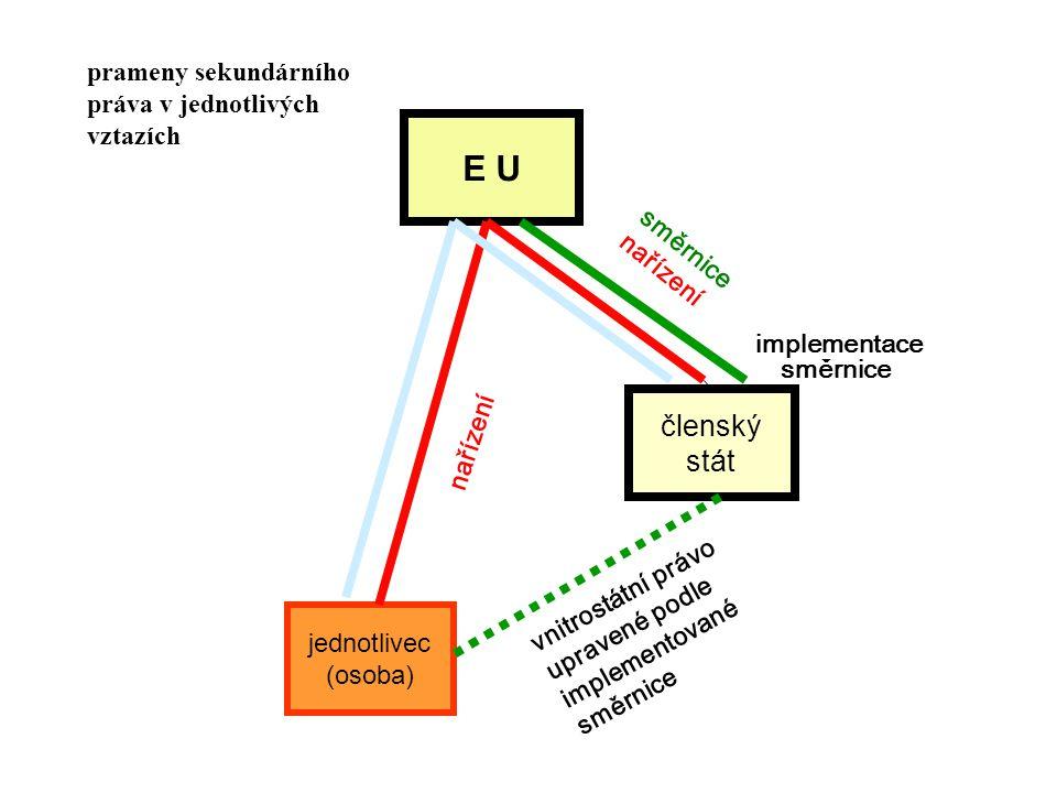 E U jednotlivec (osoba) členský stát nařízení směrnice nařízení vnitrostátní právo upravené podle implementované směrnice implementace směrnice pramen