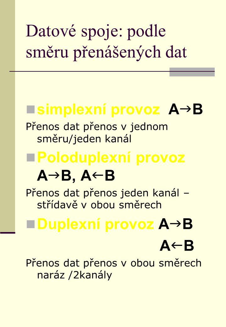 Datové spoje: podle směru přenášených dat simplexní provoz A  B Přenos dat přenos v jednom směru/jeden kanál Poloduplexní provoz A  B, A  B Přenos