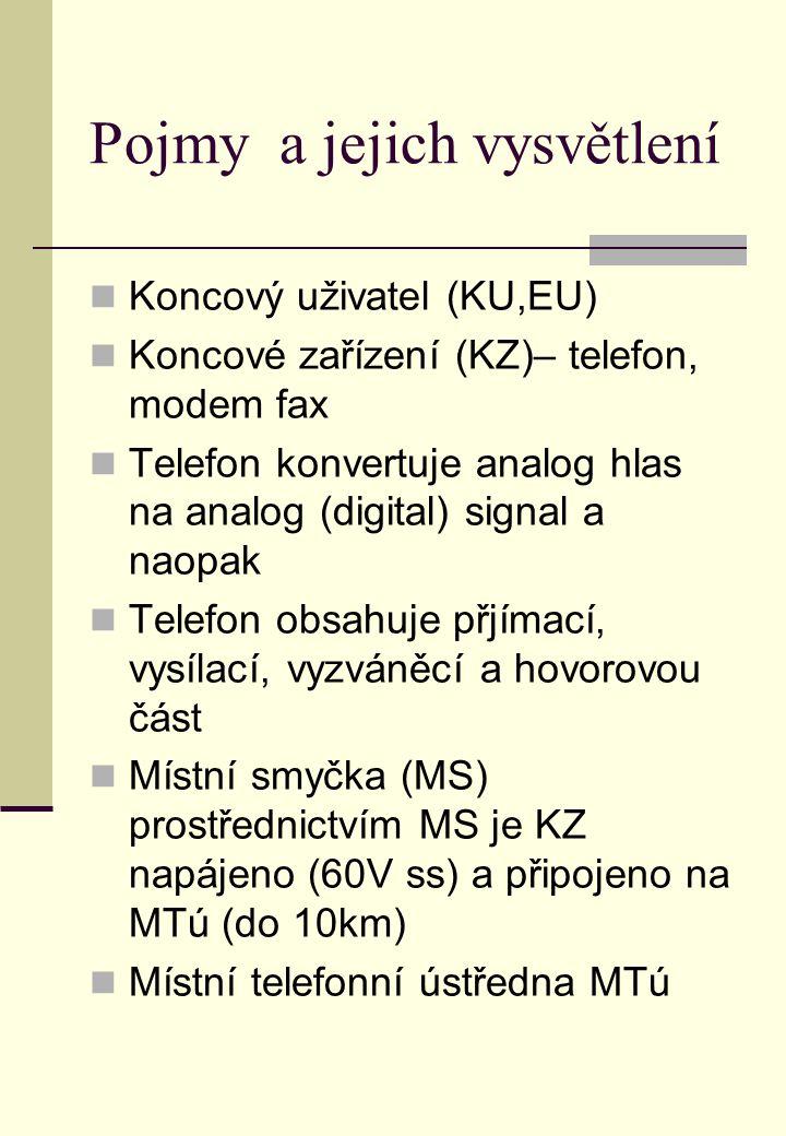 Pojmy a jejich vysvětlení Koncový uživatel (KU,EU) Koncové zařízení (KZ)– telefon, modem fax Telefon konvertuje analog hlas na analog (digital) signal