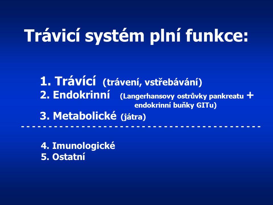 Stavba stěny dutých orgánů: -sliznice=mucosa (jednovrstevný epitel s množstvím klků -sliznice=mucosa (jednovrstevný epitel s množstvím klků a žlázovýc
