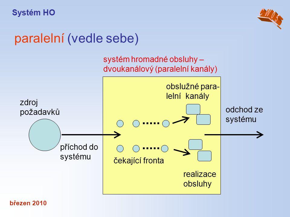 březen 2010 paralelní (vedle sebe) Systém HO příchod do systému čekající fronta realizace obsluhy obslužné para- lelní kanály systém hromadné obsluhy