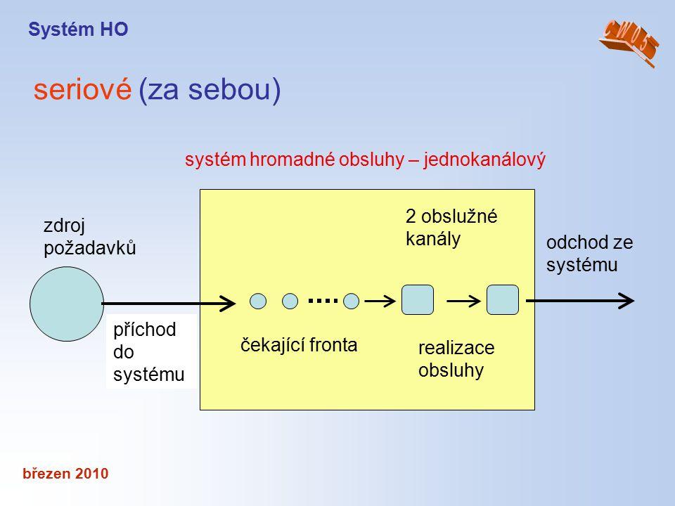 březen 2010 seriové (za sebou) Systém HO příchod do systému čekající fronta realizace obsluhy 2 obslužné kanály odchod ze systému zdroj požadavků syst