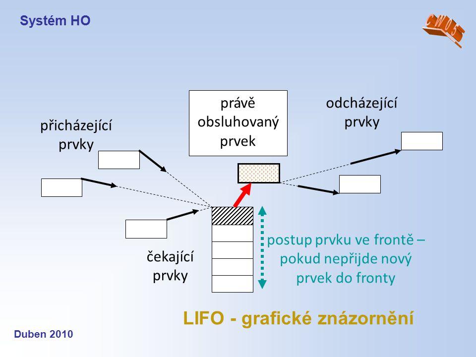 Duben 2010 LIFO - grafické znázornění přicházející prvky odcházející prvky čekající prvky postup prvku ve frontě – pokud nepřijde nový prvek do fronty
