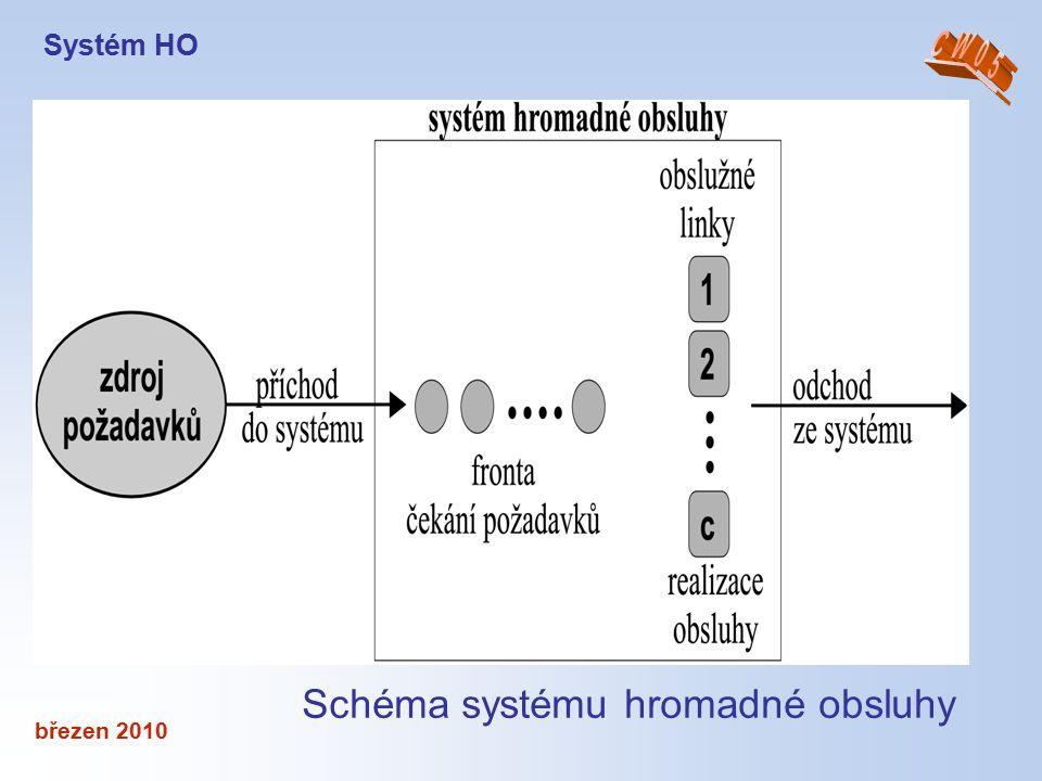 březen 2010 Schéma systému hromadné obsluhy Systém HO