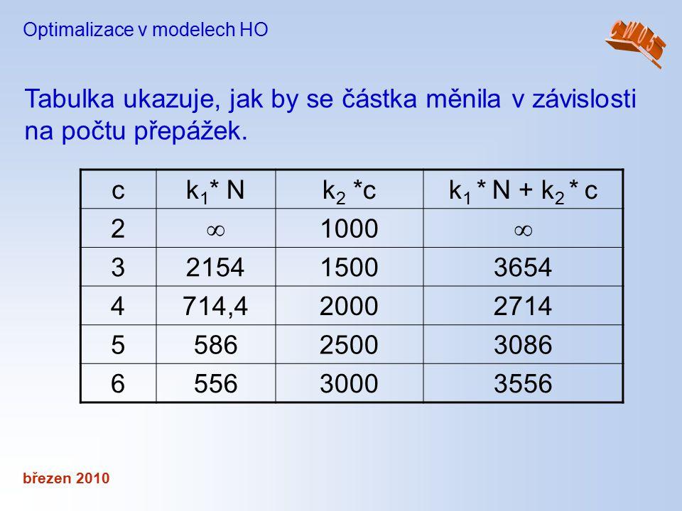 březen 2010 Optimalizace v modelech HO Tabulka ukazuje, jak by se částka měnila v závislosti na počtu přepážek. ck 1 * Nk 2 *ck 1 * N + k 2 * c 2  10