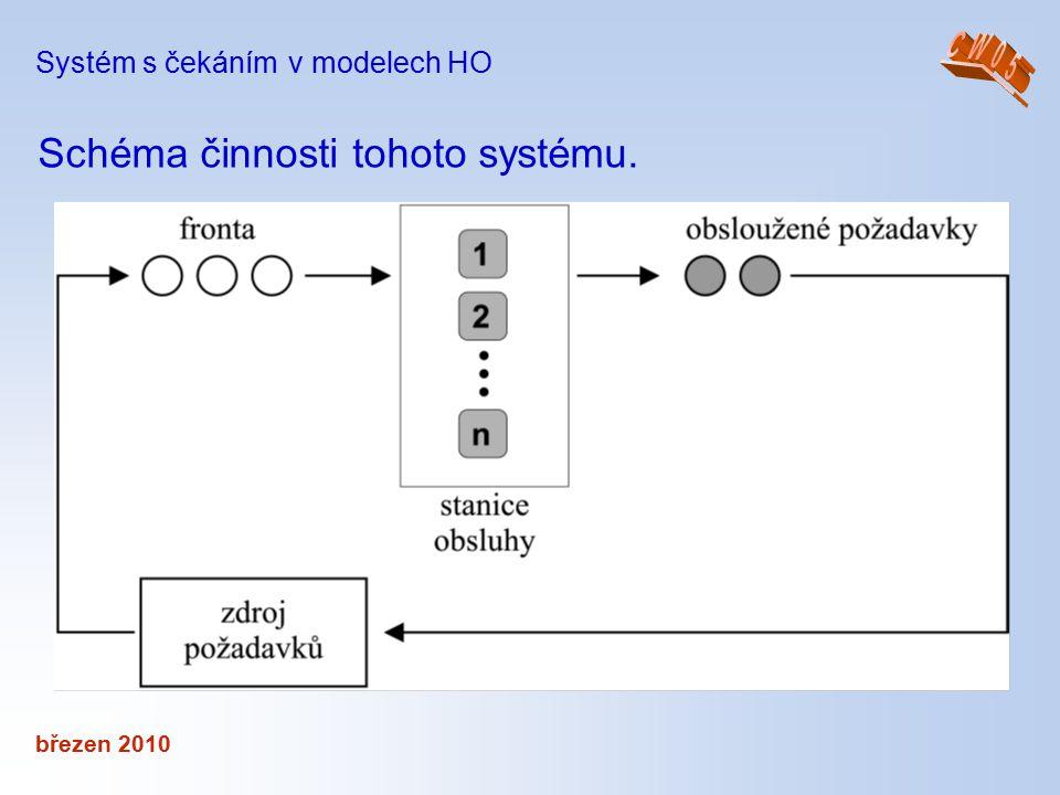březen 2010 Systém s čekáním v modelech HO Schéma činnosti tohoto systému.