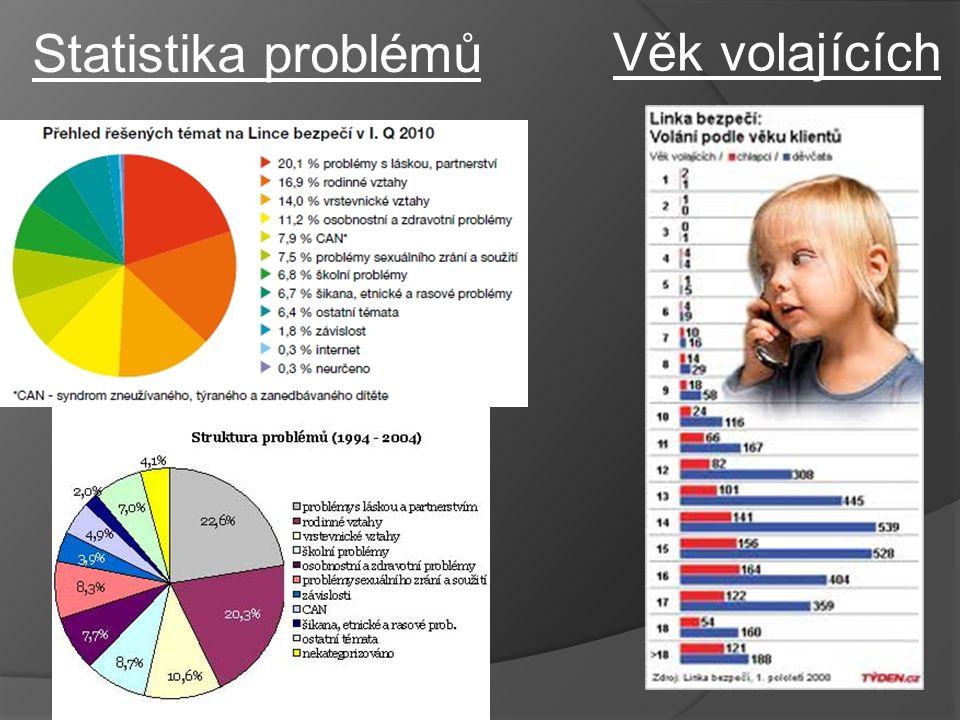 Věk volajících Statistika problémů
