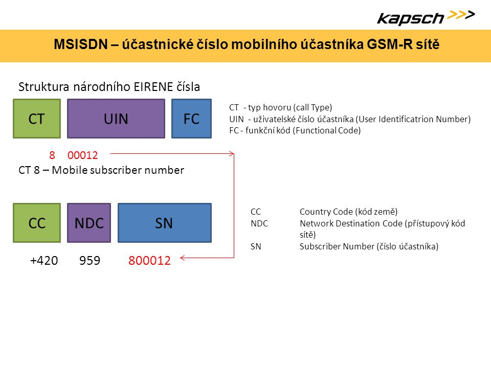 MSISDN – účastnické číslo mobilního účastníka GSM-R sítě CTUINFC Struktura národního EIRENE čísla CT - typ hovoru (call Type) UIN - uživatelské číslo