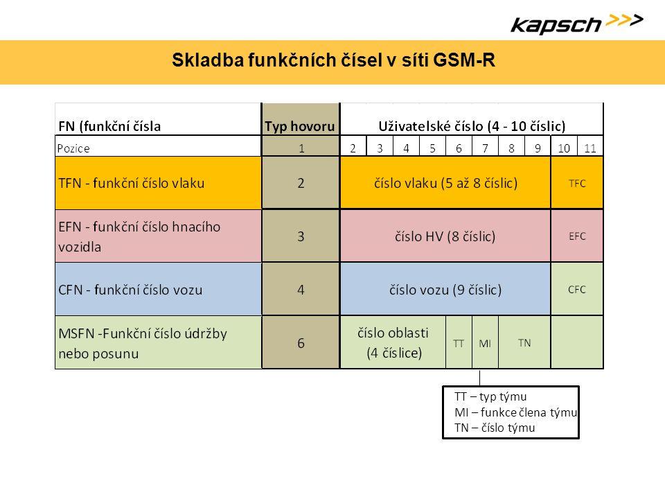 Skladba funkčních čísel v síti GSM-R TT – typ týmu MI – funkce člena týmu TN – číslo týmu