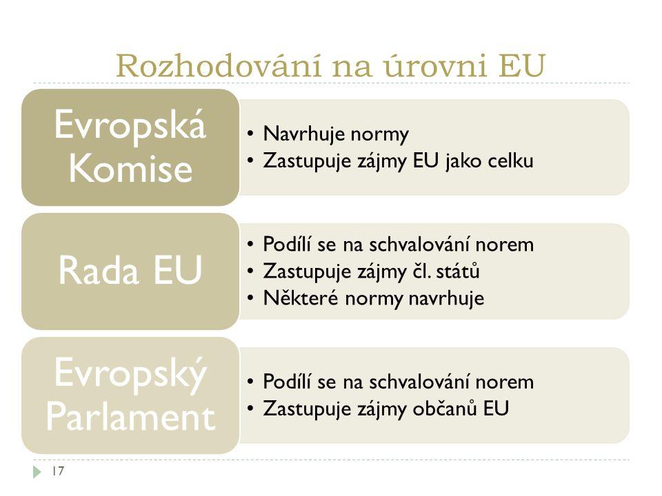 Rozhodování na úrovni EU 17 Navrhuje normy Zastupuje zájmy EU jako celku Evropská Komise Podílí se na schvalování norem Zastupuje zájmy čl. států Někt