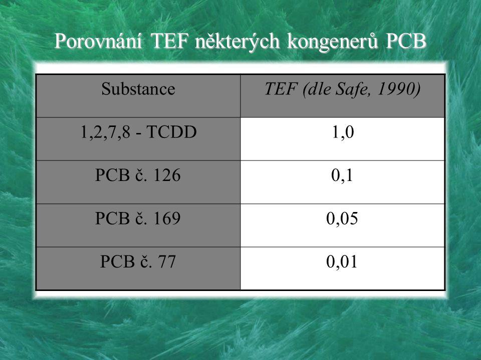 Porovnání TEF některých kongenerů PCB SubstanceTEF (dle Safe, 1990) 1,2,7,8 - TCDD1,0 PCB č. 1260,1 PCB č. 1690,05 PCB č. 770,01