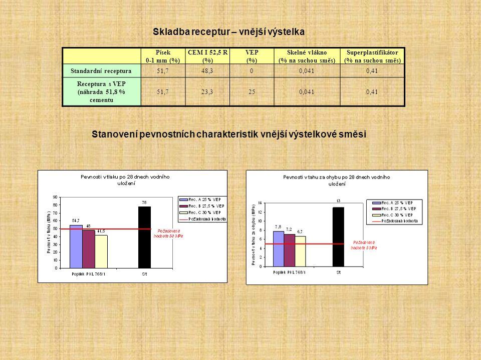 Stanovení pevnostních charakteristik vnější výstelkové směsi Skladba receptur – vnější výstelka P í sek 0-1 mm (%) CEM I 52,5 R (%) VEP (%) Skeln é vl