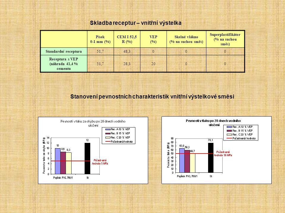 Stanovení pevnostních charakteristik vnitřní výstelkové směsi Skladba receptur – vnitřní výstelka P í sek 0-1 mm (%) CEM I 52,5 R (%) VEP (%) Skeln é