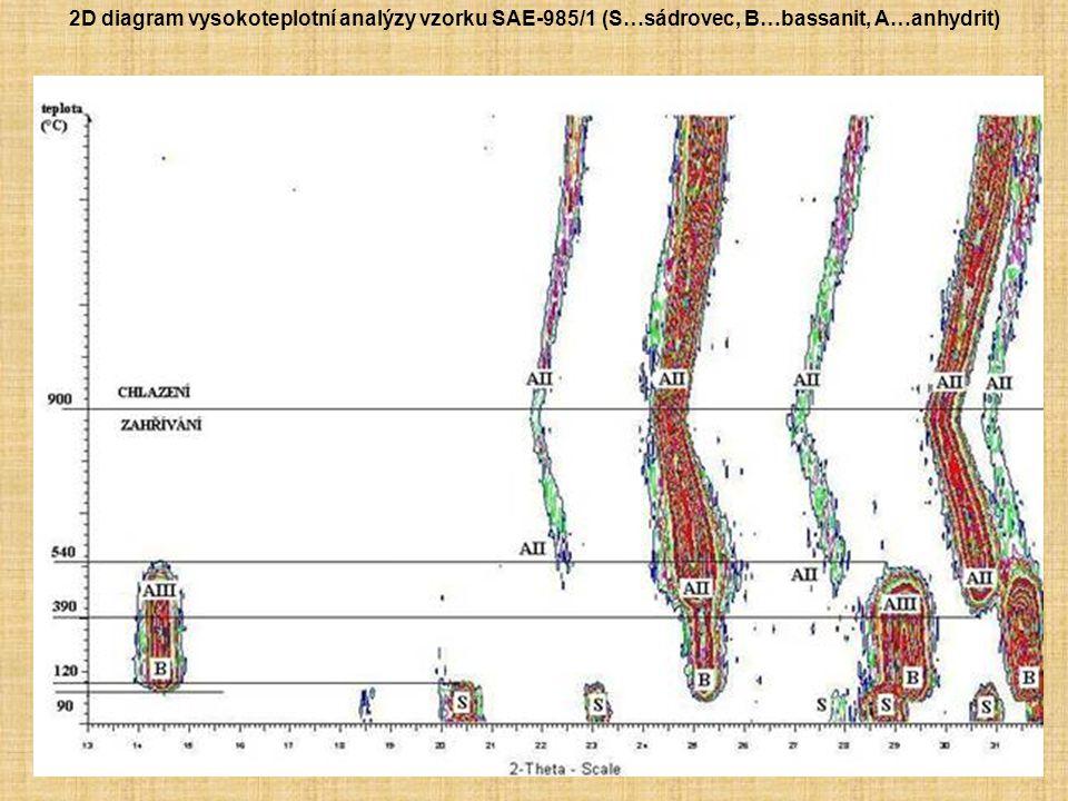 2D diagram vysokoteplotní analýzy vzorku SAE-985/1 (S…sádrovec, B…bassanit, A…anhydrit)