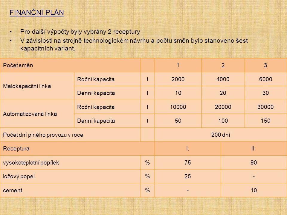 FINANČNÍ PLÁN Pro další výpočty byly vybrány 2 receptury V závislosti na strojně technologickém návrhu a počtu směn bylo stanoveno šest kapacitních va