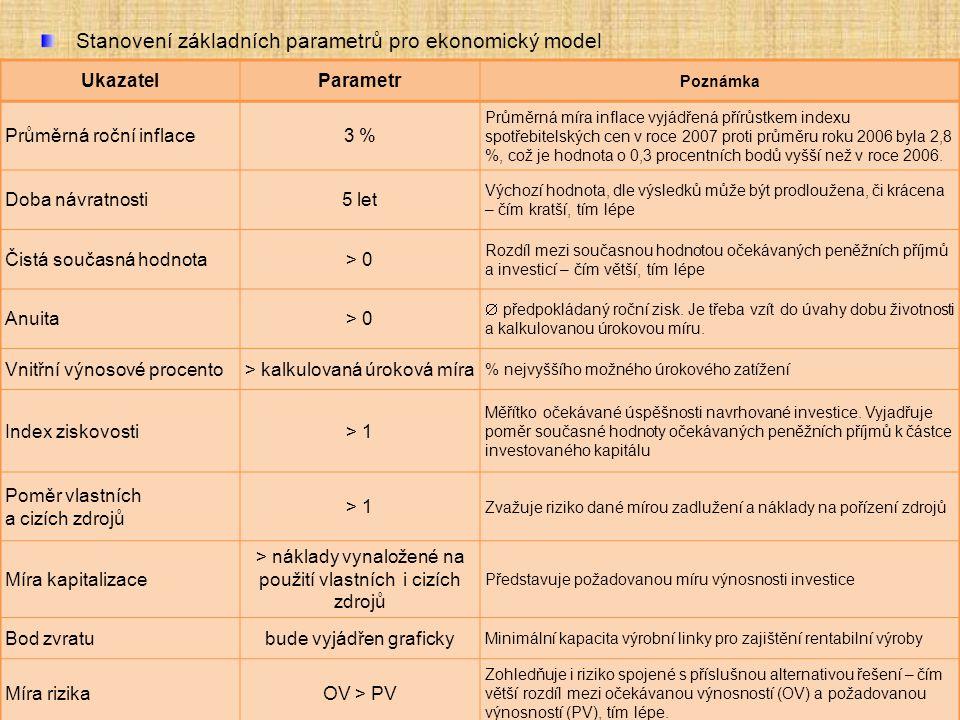 Stanovení základních parametrů pro ekonomický model UkazatelParametr Poznámka Průměrná roční inflace3 % Průměrná míra inflace vyjádřená přírůstkem ind
