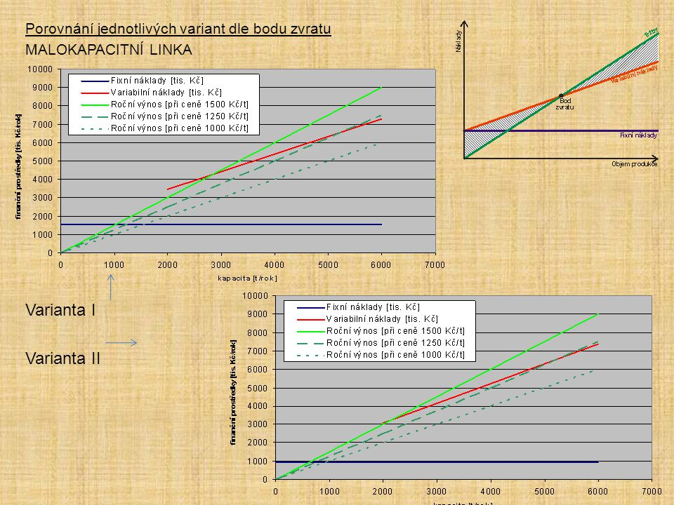 Porovnání jednotlivých variant dle bodu zvratu MALOKAPACITNÍ LINKA Varianta I Varianta II