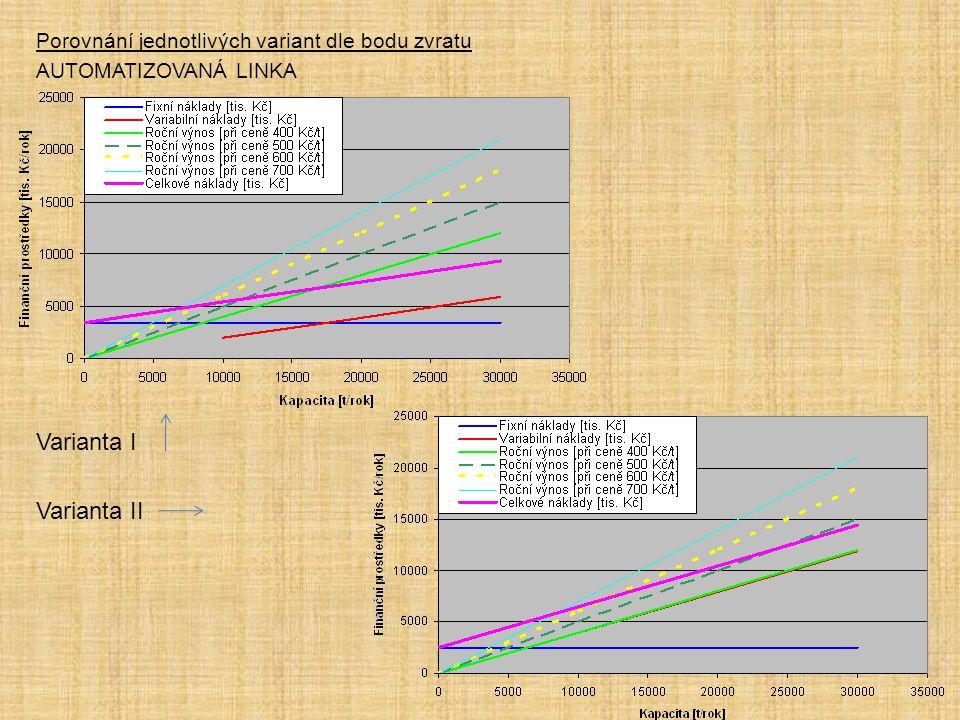 Porovnání jednotlivých variant dle bodu zvratu AUTOMATIZOVANÁ LINKA Varianta I Varianta II