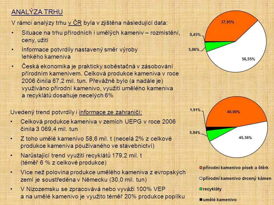 ANALÝZA TRHU V rámci analýzy trhu v ČR byla v zjištěna následující data: Situace na trhu přírodních i umělých kameniv – rozmístění, ceny, užití Inform