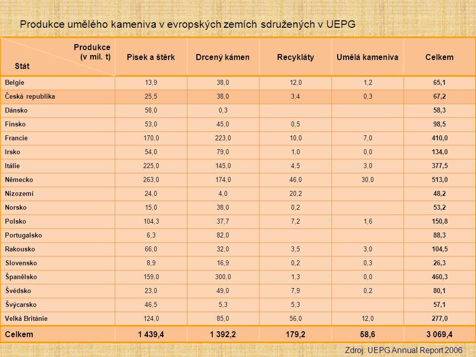 Produkce (v mil. t) Stát Písek a štěrkDrcený kámenRecyklátyUmělá kamenivaCelkem Belgie13,938,012,01,265,1 Česká republika25,538,03,40,367,2 Dánsko58,0