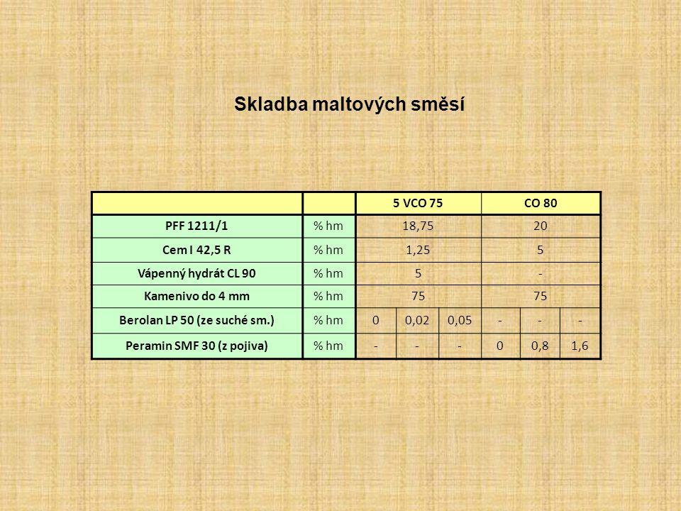 Vlastnosti maltových směsí s různým VEP KomerčníPFF 41/1PFF 1211/1PFF 811/1PKL 1210/1 Vlastnosti po 7 dnech zrání Pevnost v tlakuMPa0,5 2,0 0,8 Pevnost v tahu za ohybuMPa0,40,10,50,40,2 Vlastnosti po 28 dnech zrání Pevnost v tlakuMPa1,33,36,110,43,0 Pevnost v tahu za ohybuMPa0,51,52,43,11,0 Objemová hmotnostkg/m 3 15101500167020302000 PřídržnostMPa0,070,170,080,150,12 Objemová stálost koláčkemBez trhlin a deformací trhlinaBez trhlin a deformací