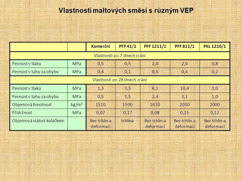 Vlastnosti maltových směsí s různým VEP KomerčníPFF 41/1PFF 1211/1PFF 811/1PKL 1210/1 Vlastnosti po 7 dnech zrání Pevnost v tlakuMPa0,5 2,0 0,8 Pevnos