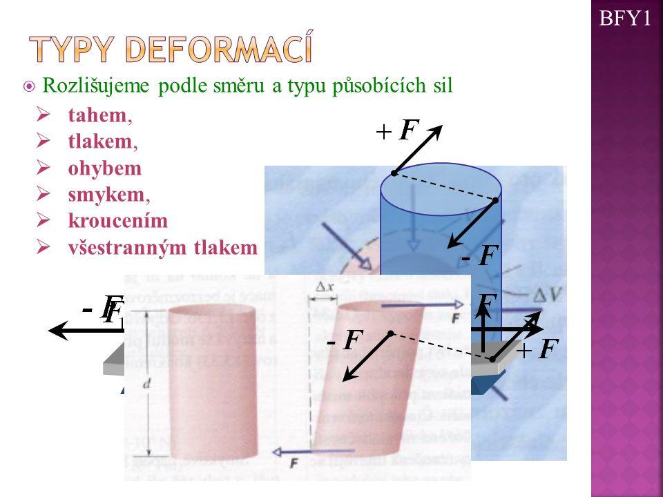  Rozlišujeme podle směru a typu působících sil  tahem,  tlakem,  ohybem  smykem,  kroucením  všestranným tlakem BFY1