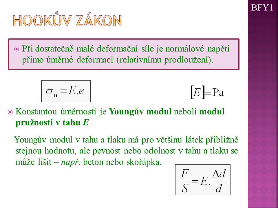  Při dostatečně malé deformační síle je normálové napětí přímo úměrné deformaci (relativnímu prodloužení).  Konstantou úměrnosti je Youngův modul ne