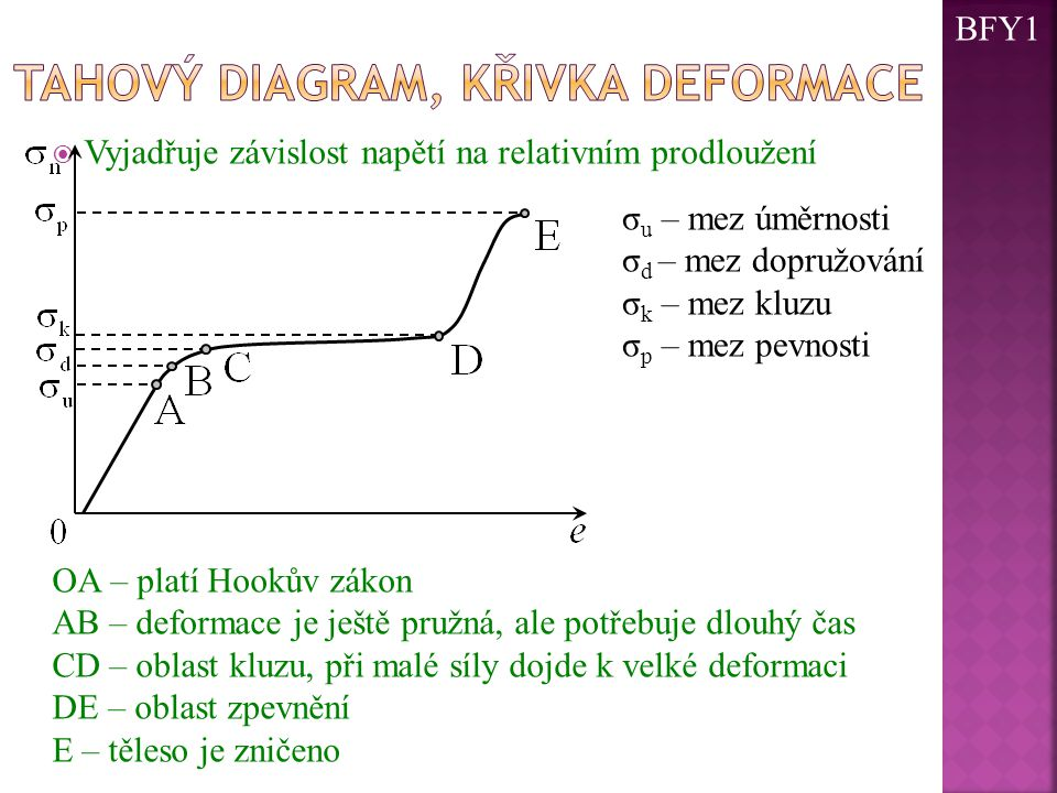  Vyjadřuje závislost napětí na relativním prodloužení σ u – mez úměrnosti σ d – mez dopružování σ k – mez kluzu σ p – mez pevnosti OA – platí Hookův zákon AB – deformace je ještě pružná, ale potřebuje dlouhý čas CD – oblast kluzu, při malé síly dojde k velké deformaci DE – oblast zpevnění E – těleso je zničeno BFY1