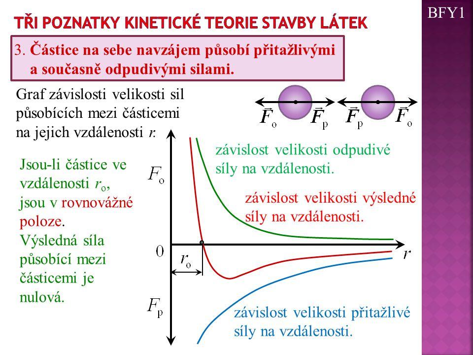 Graf závislosti velikosti sil působících mezi částicemi na jejich vzdálenosti r. závislost velikosti odpudivé síly na vzdálenosti. závislost velikosti