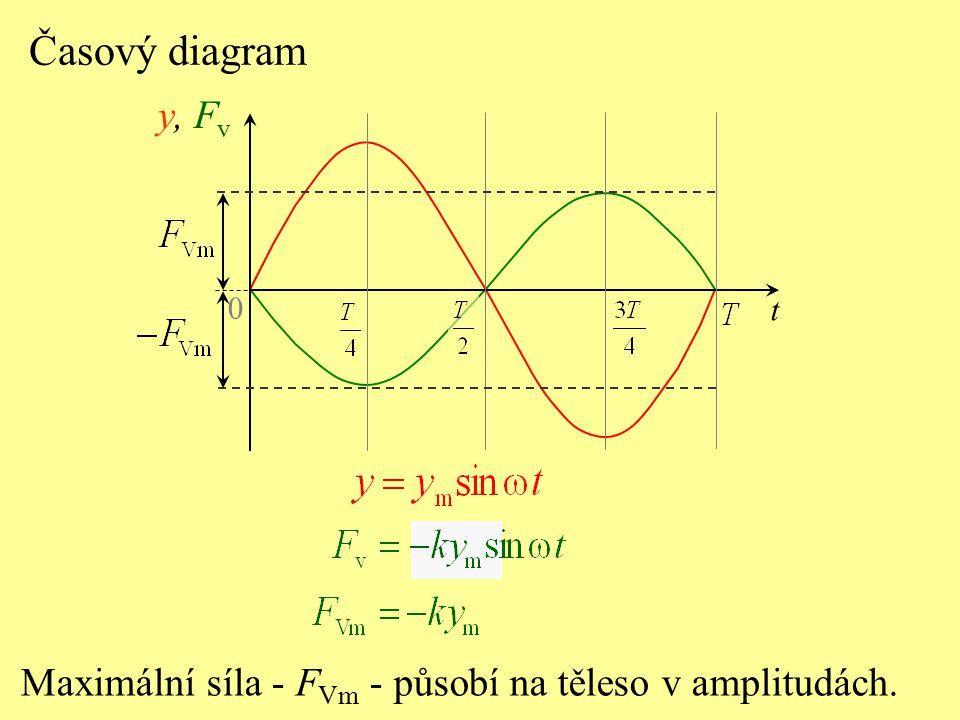 Časový diagram Maximální síla - F Vm - působí na těleso v amplitudách. 0 y, F v t