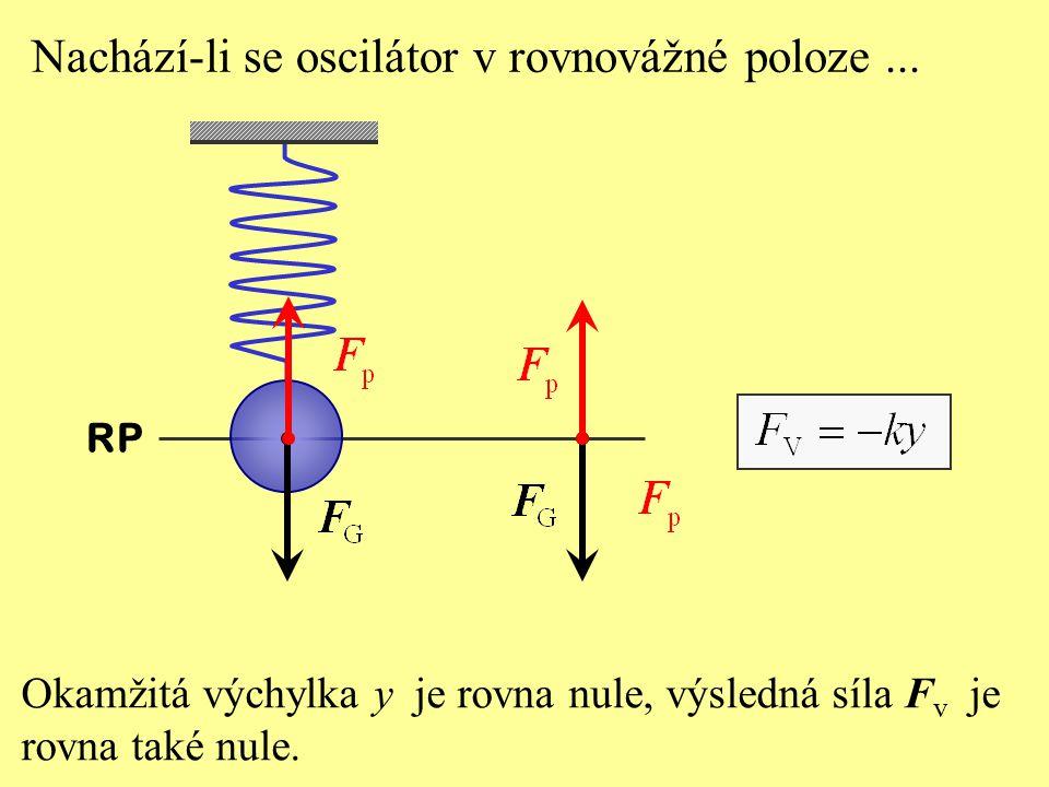 Okamžitá výchylka y je rovna nule, výsledná síla F v je rovna také nule.