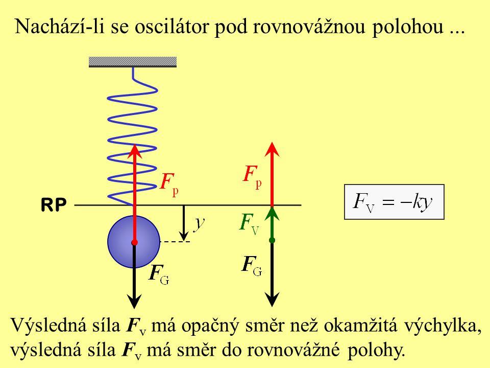 Výsledná síla F v má opačný směr než okamžitá výchylka, výsledná síla F v má směr do rovnovážné polohy.