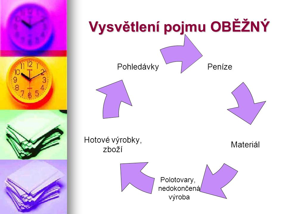 Vysvětlení pojmu OBĚŽNÝ Peníze Materiál Polotovary, nedokončená výroba Hotové výrobky, zboží Pohledávky