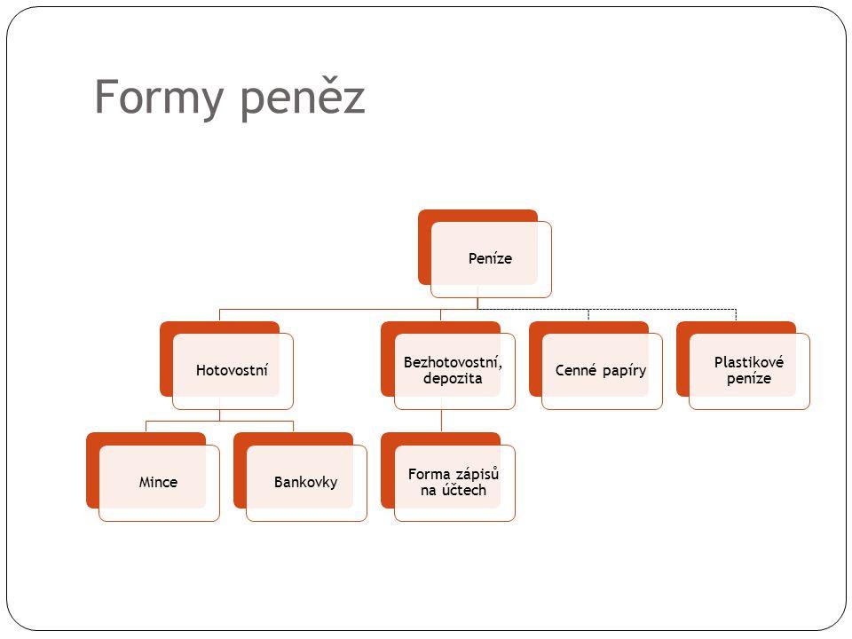 Formy peněz PenízeHotovostníMinceBankovky Bezhotovostní, depozita Forma zápisů na účtech Cenné papíry Plastikové peníze