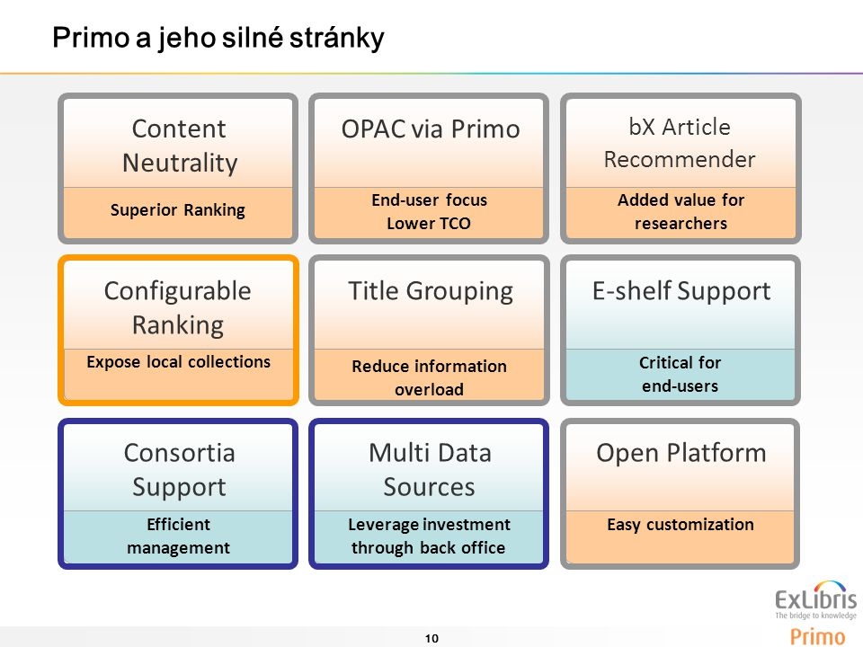 10 Content Neutrality Superior Ranking OPAC via Primo End-user focus Lower TCO bX Article Recommender Added value for researchers Configurable Ranking Expose local collections Title Grouping Reduce information overload E-shelf Support Critical for end-users Consortia Support Efficient management Multi Data Sources Leverage investment through back office Open Platform Easy customization Primo a jeho silné stránky