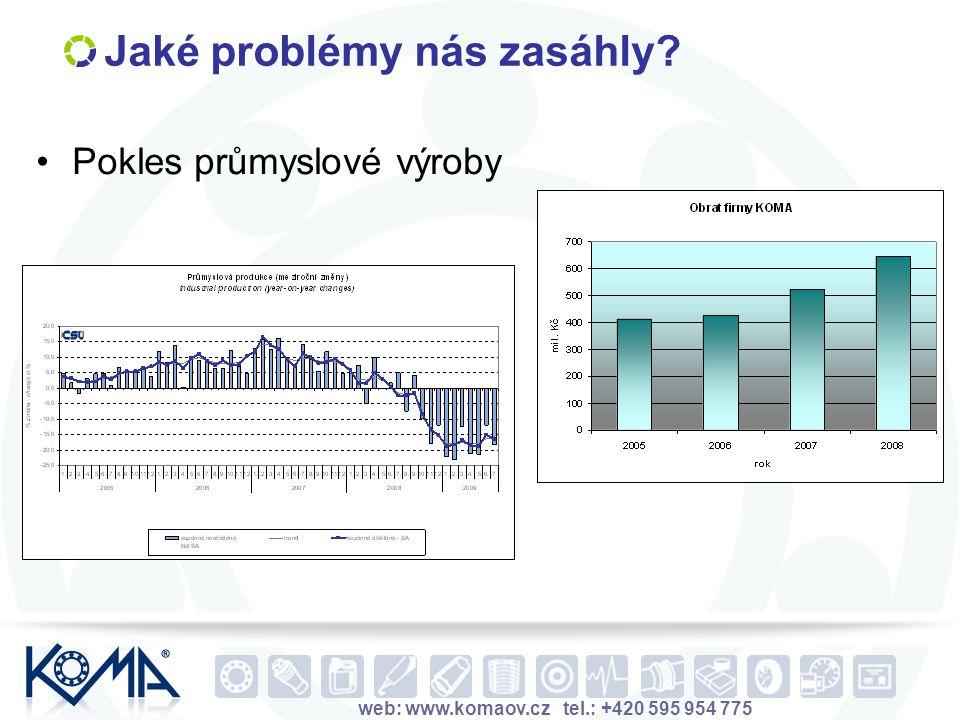 web: www.komaov.cz tel.: +420 595 954 775 Jaké problémy nás zasáhly? Pokles průmyslové výroby Zdroj: Český statistický úřad