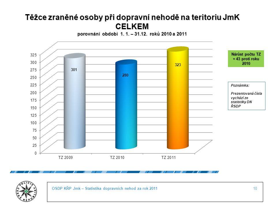 10OSDP KŘP Jmk – Statistika dopravních nehod za rok 2011 Těžce zraněné osoby při dopravní nehodě na teritoriu JmK CELKEM porovnání období 1. 1. – 31.1