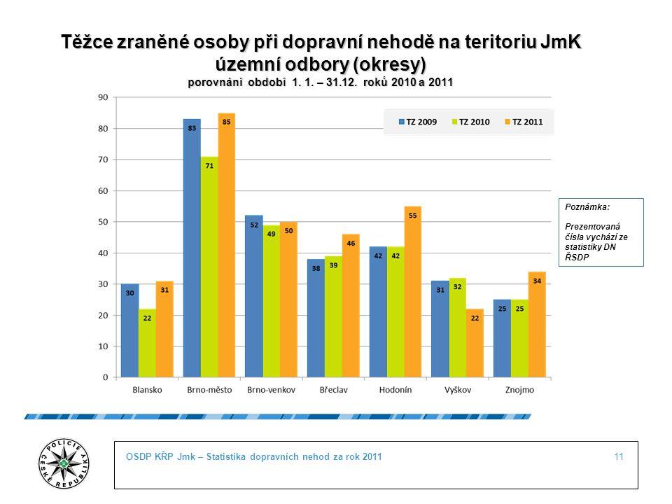 11OSDP KŘP Jmk – Statistika dopravních nehod za rok 2011 Těžce zraněné osoby při dopravní nehodě na teritoriu JmK územní odbory (okresy) porovnání obd